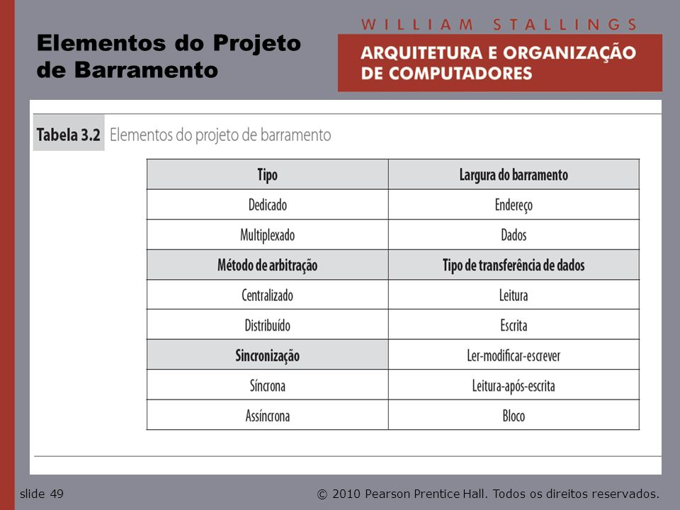 Elementos do Projeto de Barramento