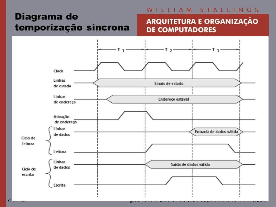 Diagrama de temporização síncrona