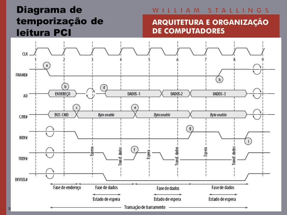 Diagrama de temporização de leitura PCI