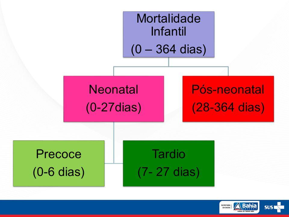 Mortalidade Infantil (0 – 364 dias) (0-27dias) Neonatal. (0-6 dias) Precoce. (7- 27 dias) Tardio.