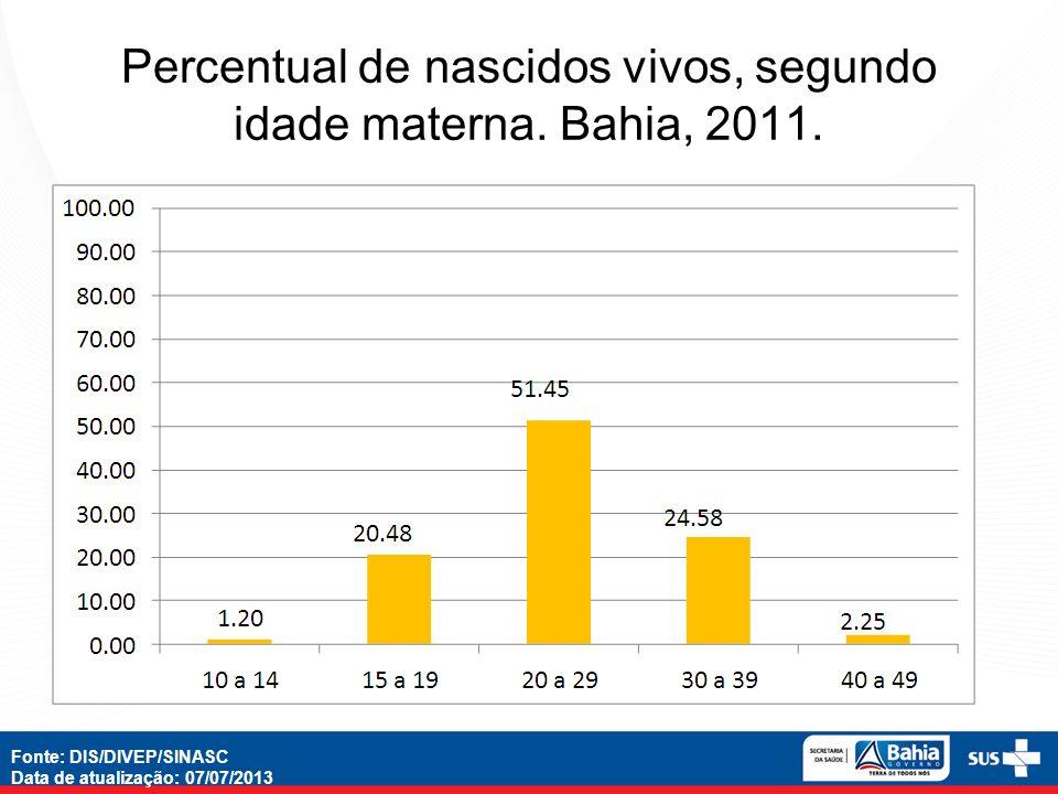 Percentual de nascidos vivos, segundo idade materna. Bahia, 2011.