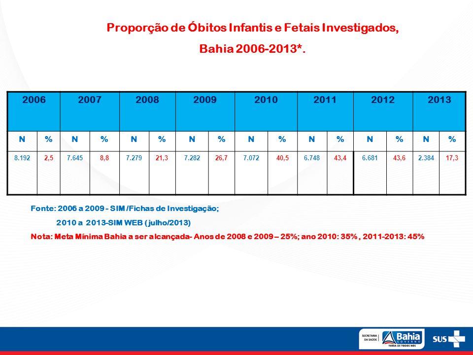 Proporção de Óbitos Infantis e Fetais Investigados,