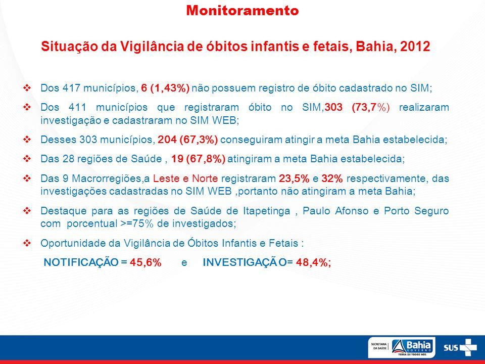 Situação da Vigilância de óbitos infantis e fetais, Bahia, 2012