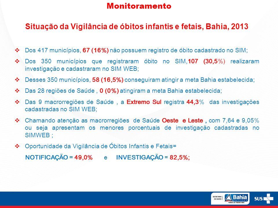 Situação da Vigilância de óbitos infantis e fetais, Bahia, 2013
