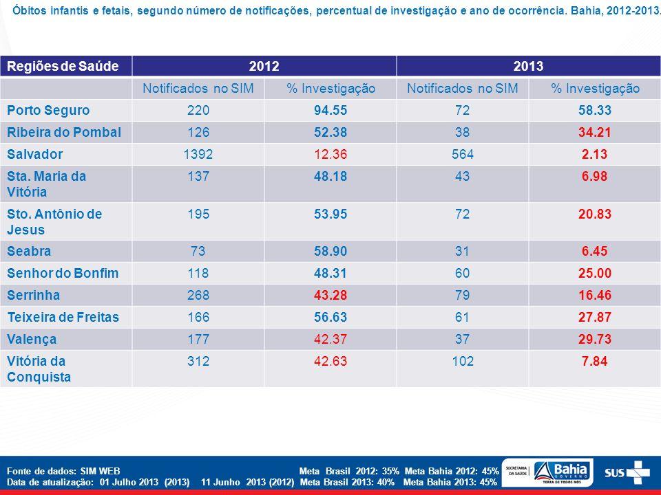 Regiões de Saúde 2012 2013 Notificados no SIM % Investigação