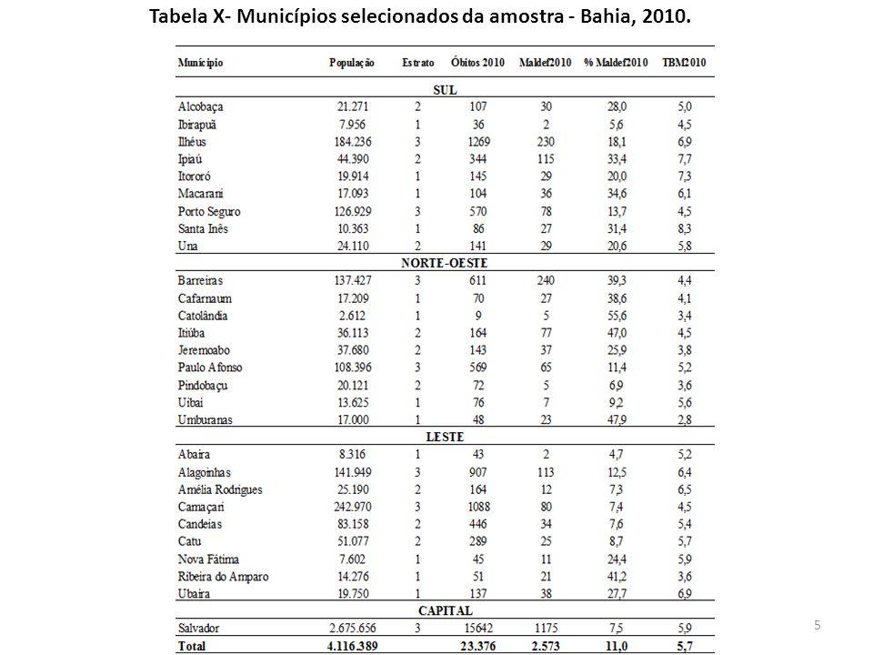 Tabela X- Municípios selecionados da amostra - Bahia, 2010.