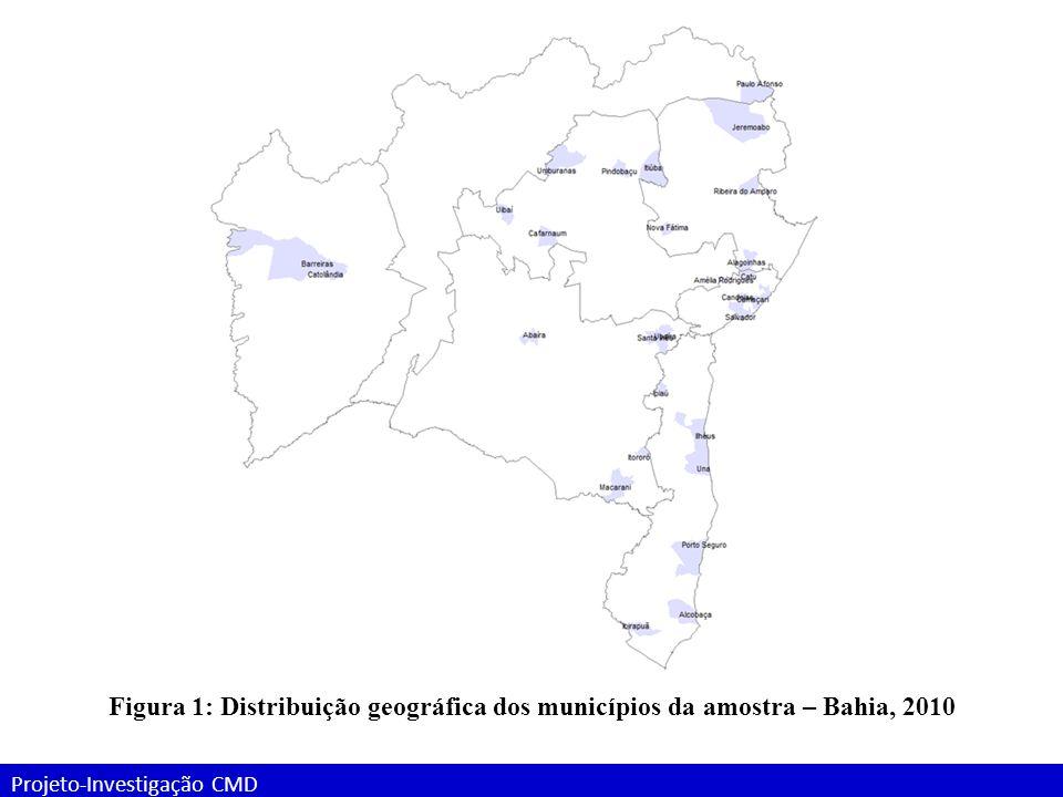 Figura 1: Distribuição geográfica dos municípios da amostra – Bahia, 2010