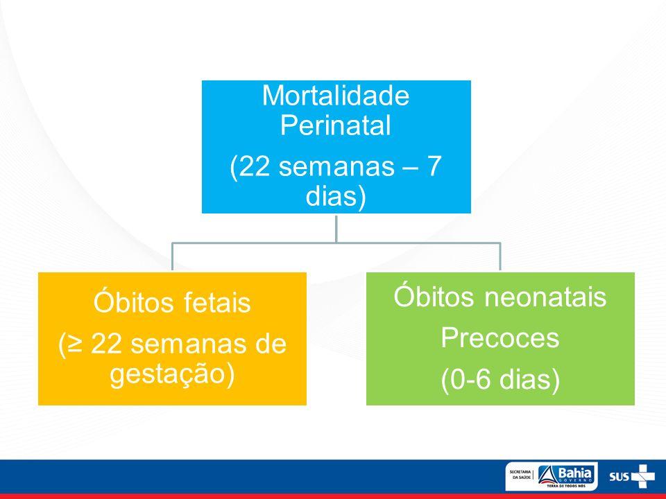 Mortalidade Perinatal (≥ 22 semanas de gestação) Óbitos fetais