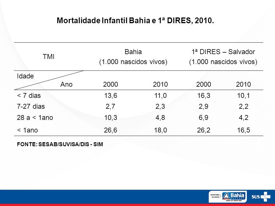 Mortalidade Infantil Bahia e 1ª DIRES, 2010.