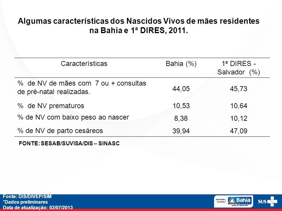 Algumas características dos Nascidos Vivos de mães residentes na Bahia e 1ª DIRES, 2011.