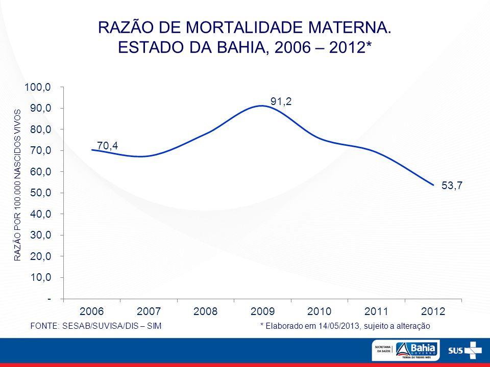RAZÃO DE MORTALIDADE MATERNA. ESTADO DA BAHIA, 2006 – 2012*