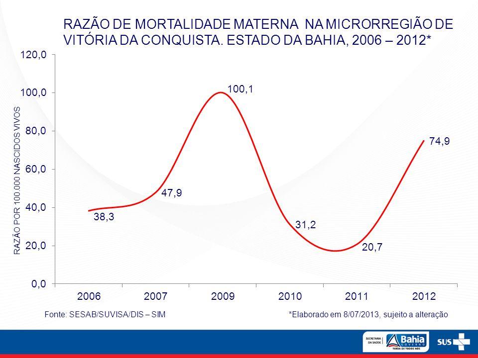 RAZÃO DE MORTALIDADE MATERNA NA MICRORREGIÃO DE