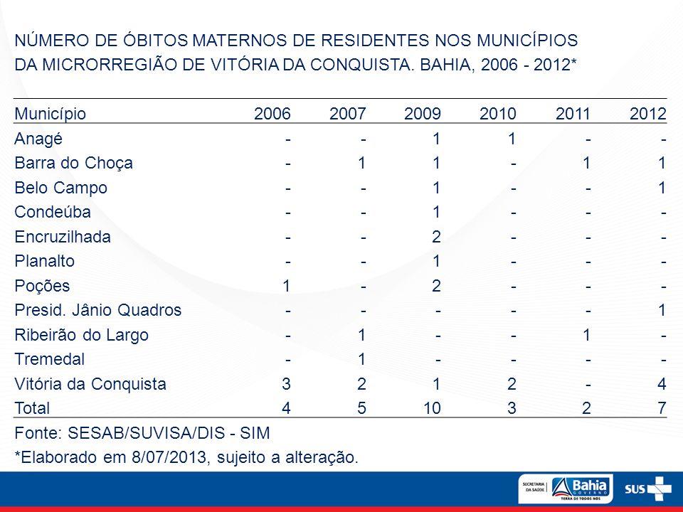 NÚMERO DE ÓBITOS MATERNOS DE RESIDENTES NOS MUNICÍPIOS