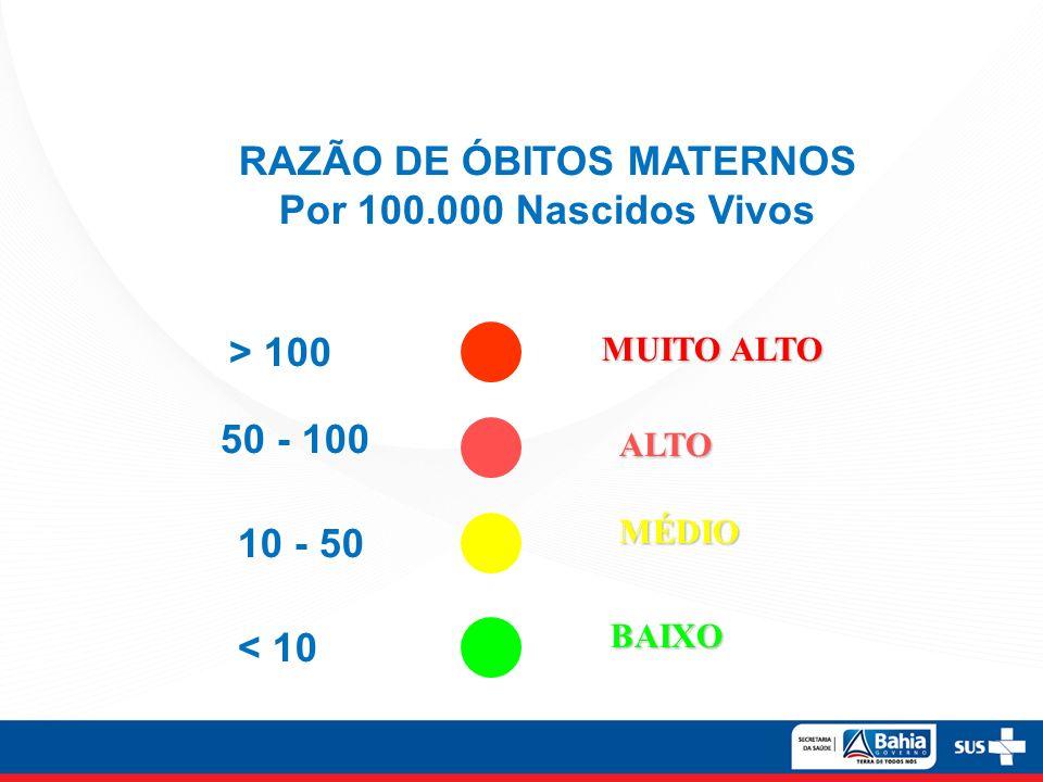 RAZÃO DE ÓBITOS MATERNOS