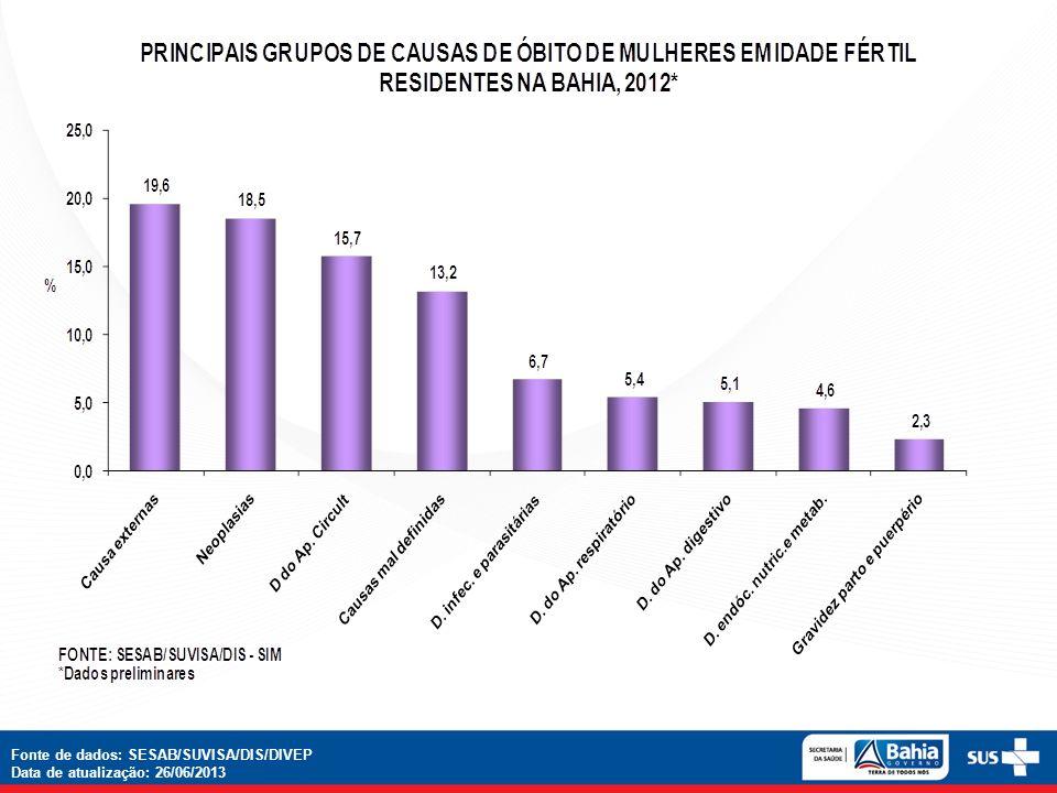 Fonte de dados: SESAB/SUVISA/DIS/DIVEP