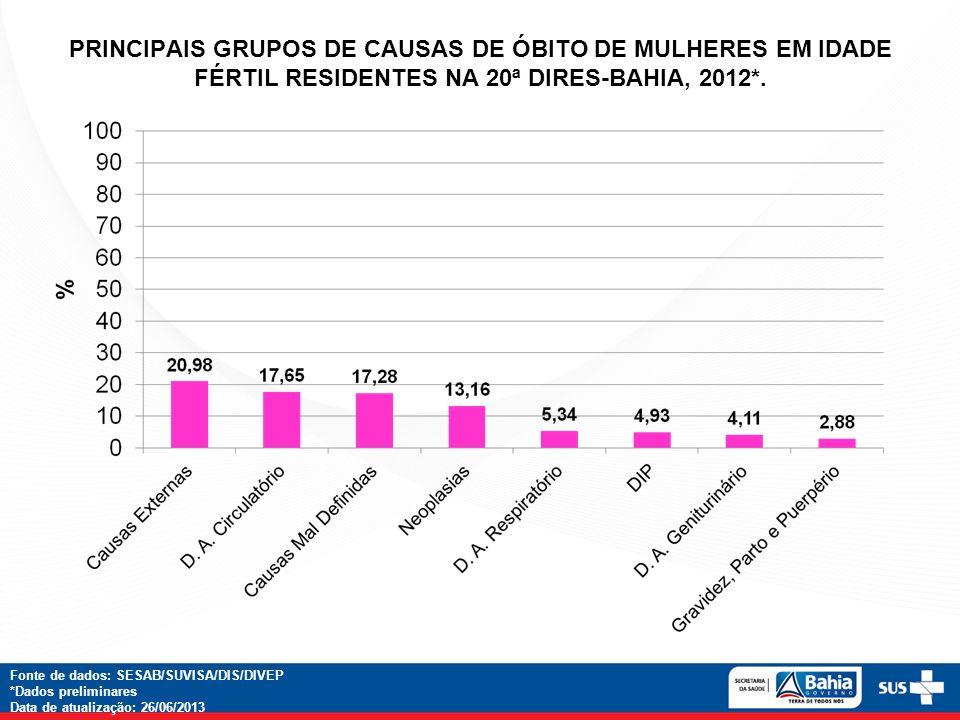 PRINCIPAIS GRUPOS DE CAUSAS DE ÓBITO DE MULHERES EM IDADE FÉRTIL RESIDENTES NA 20ª DIRES-BAHIA, 2012*.