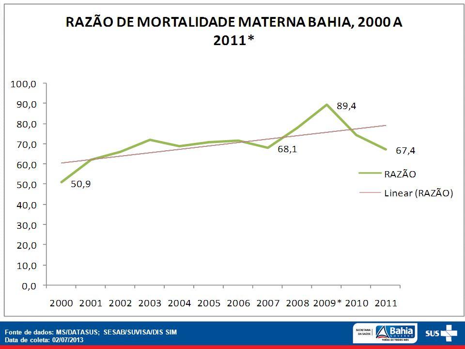 Fonte de dados: MS/DATASUS; SESAB/SUVISA/DIS SIM