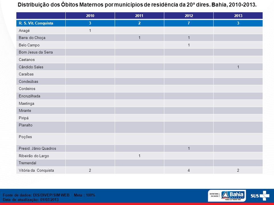 Distribuição dos Óbitos Maternos por municípios de residência da 20ª dires. Bahia, 2010-2013.