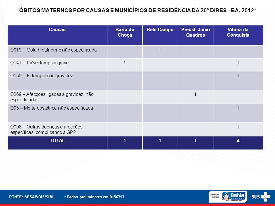 ÓBITOS MATERNOS POR CAUSAS E MUNICÍPIOS DE RESIDÊNCIA DA 20ª DIRES –BA, 2012*