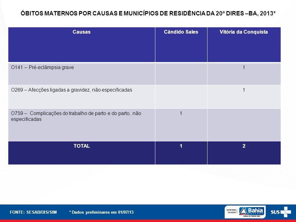 ÓBITOS MATERNOS POR CAUSAS E MUNICÍPIOS DE RESIDÊNCIA DA 20ª DIRES –BA, 2013*