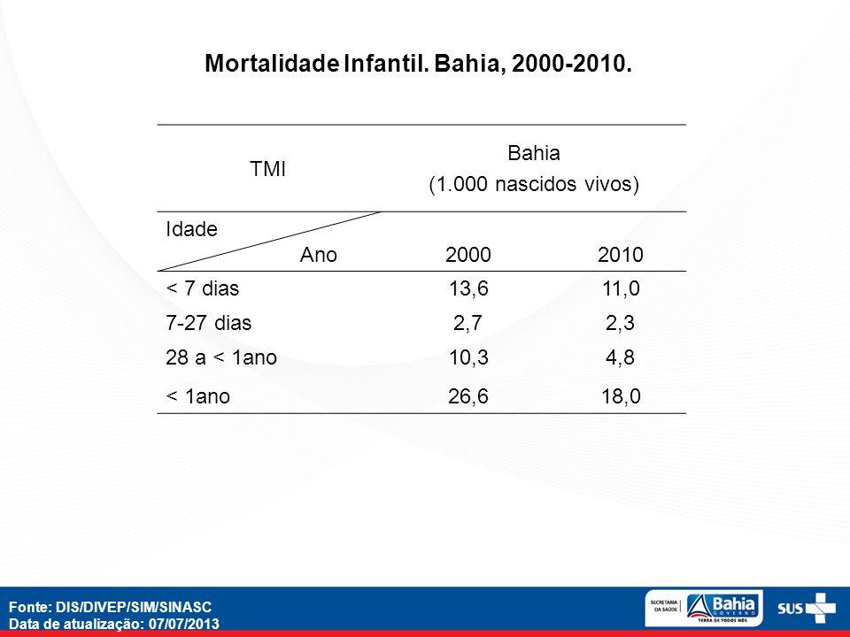 Mortalidade Infantil. Bahia, 2000-2010.