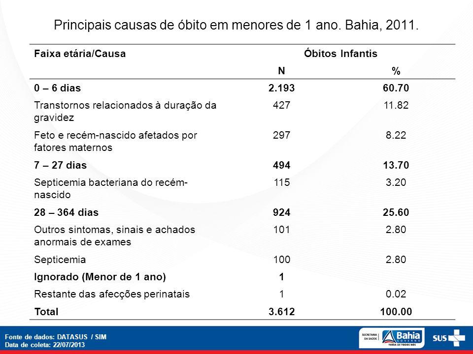 Principais causas de óbito em menores de 1 ano. Bahia, 2011.