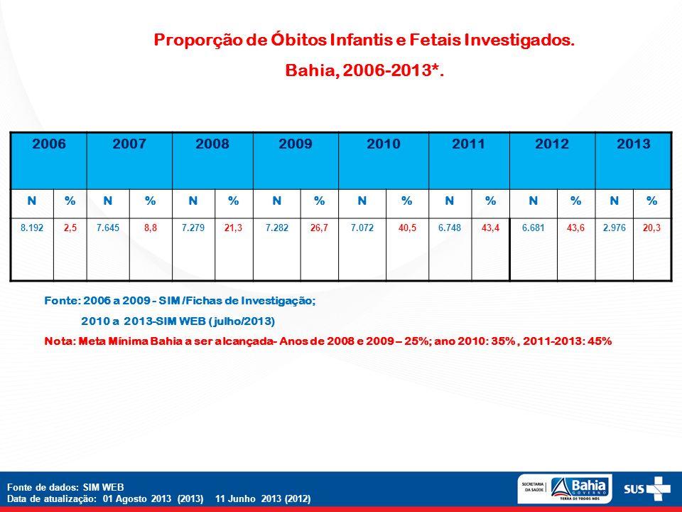 Proporção de Óbitos Infantis e Fetais Investigados.