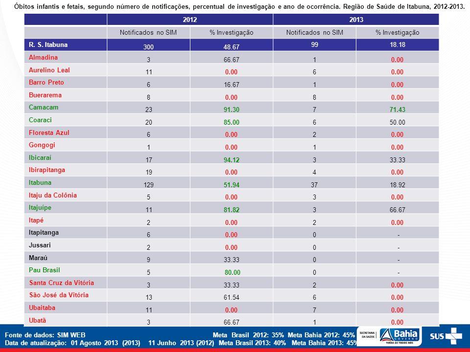 Óbitos infantis e fetais, segundo número de notificações, percentual de investigação e ano de ocorrência. Região de Saúde de Itabuna, 2012-2013.
