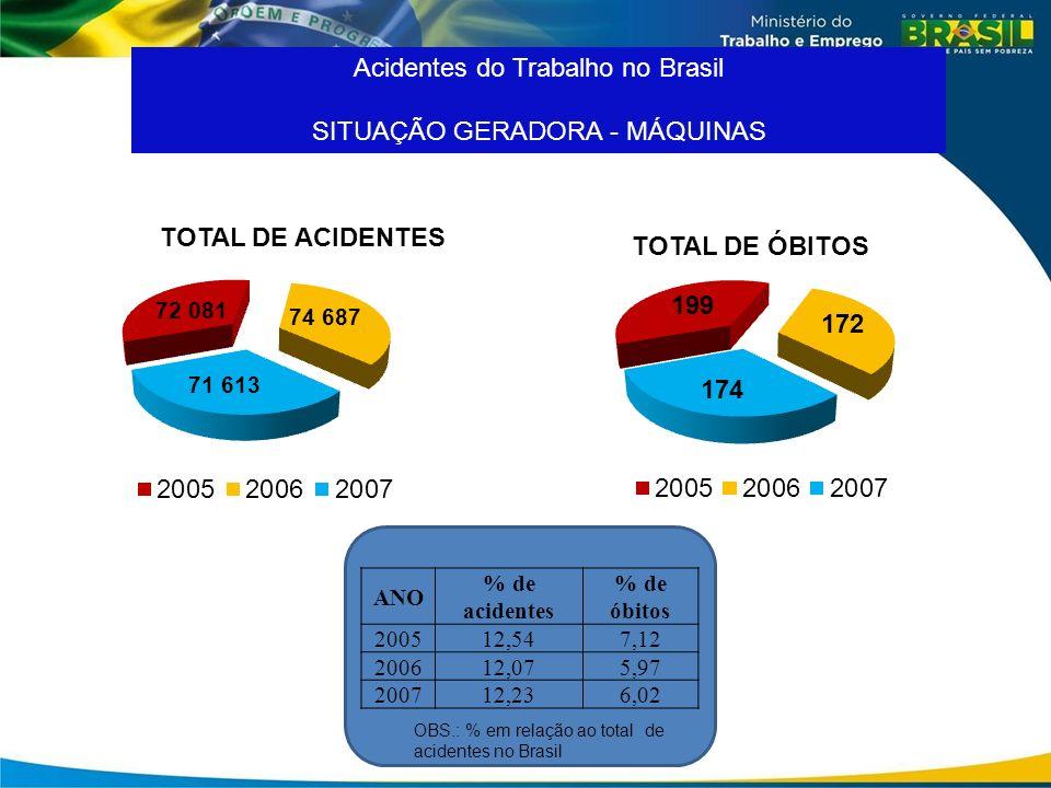 Acidentes do Trabalho no Brasil SITUAÇÃO GERADORA - MÁQUINAS