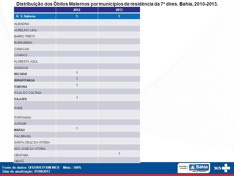 Distribuição dos Óbitos Maternos por municípios de residência da 7ª dires. Bahia, 2010-2013.