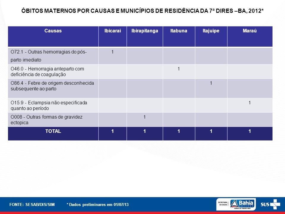ÓBITOS MATERNOS POR CAUSAS E MUNICÍPIOS DE RESIDÊNCIA DA 7ª DIRES –BA, 2012*