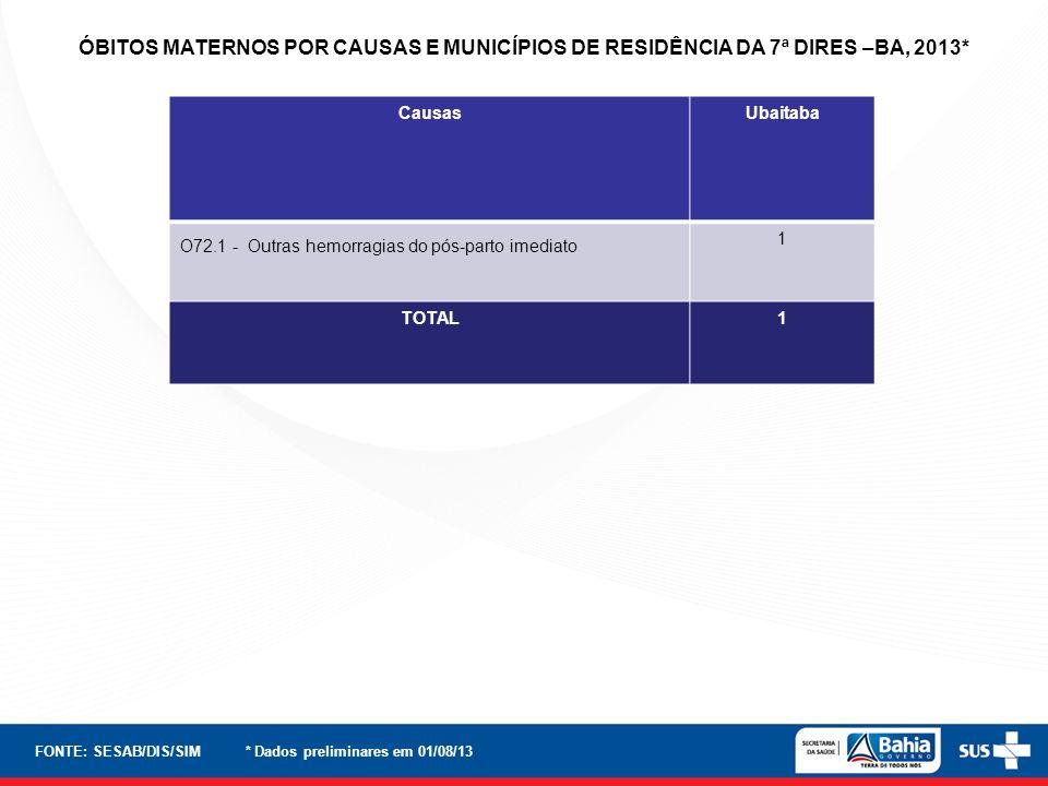 ÓBITOS MATERNOS POR CAUSAS E MUNICÍPIOS DE RESIDÊNCIA DA 7ª DIRES –BA, 2013*