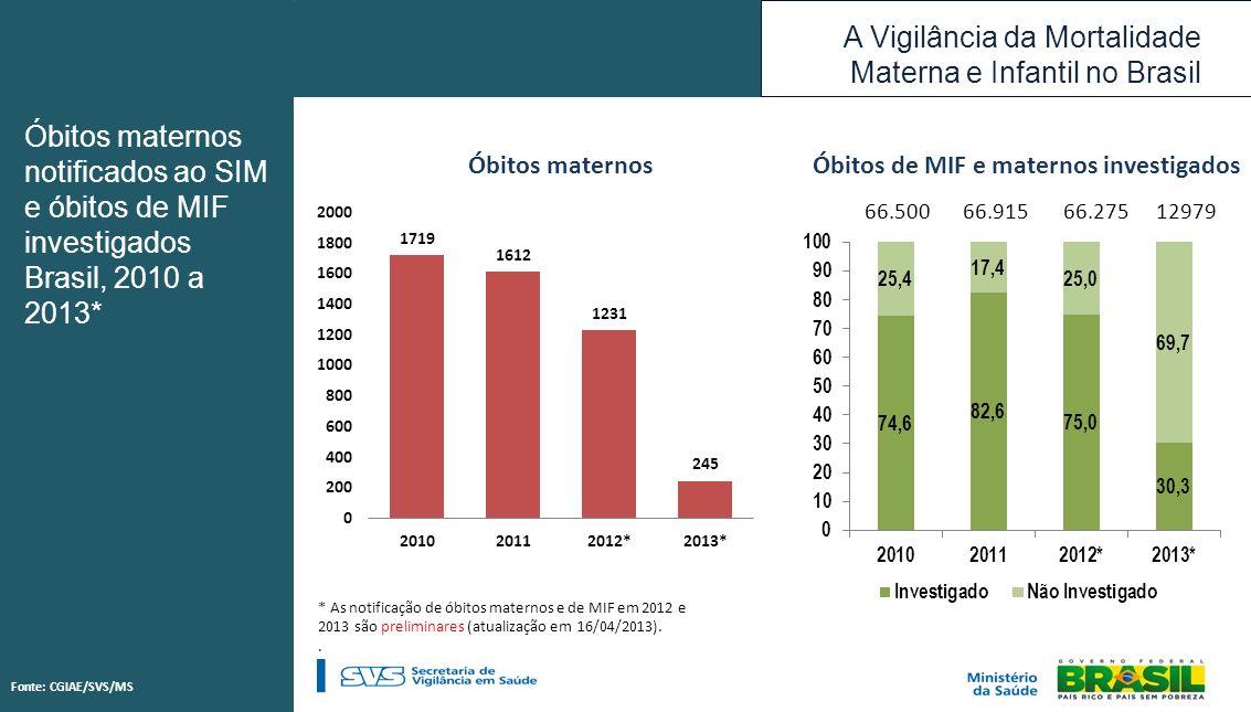Óbitos de MIF e maternos investigados