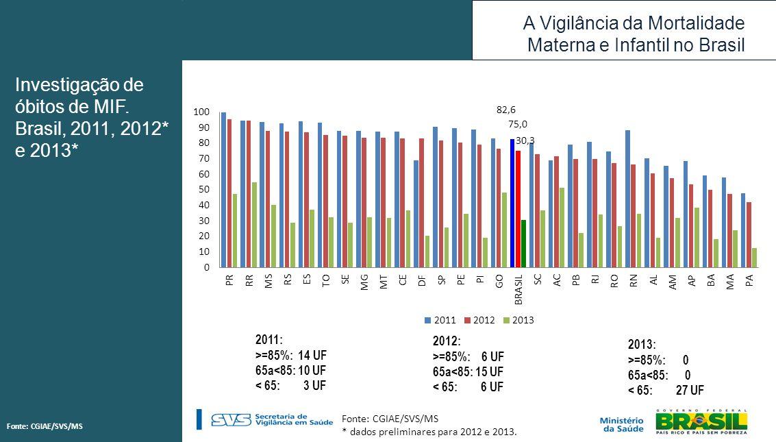 Investigação de óbitos de MIF. Brasil, 2011, 2012* e 2013*