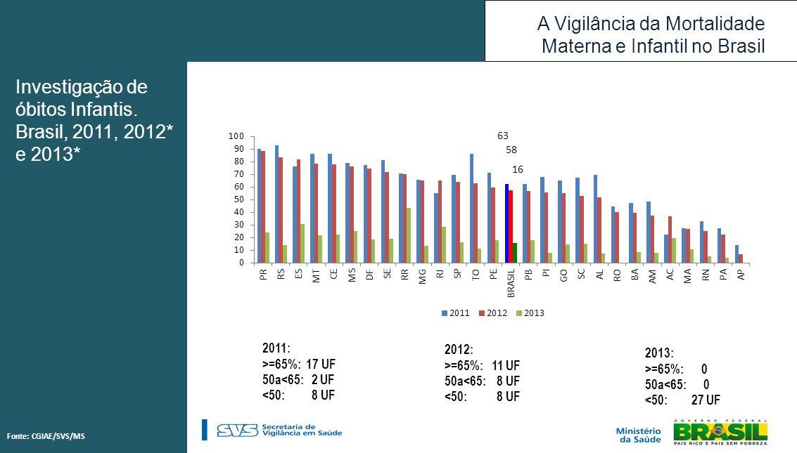 Investigação de óbitos Infantis. Brasil, 2011, 2012* e 2013*