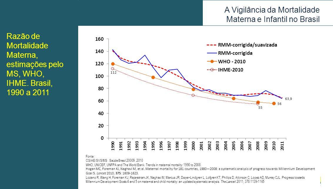 Razão de Mortalidade Materna, estimações pelo MS, WHO, IHME