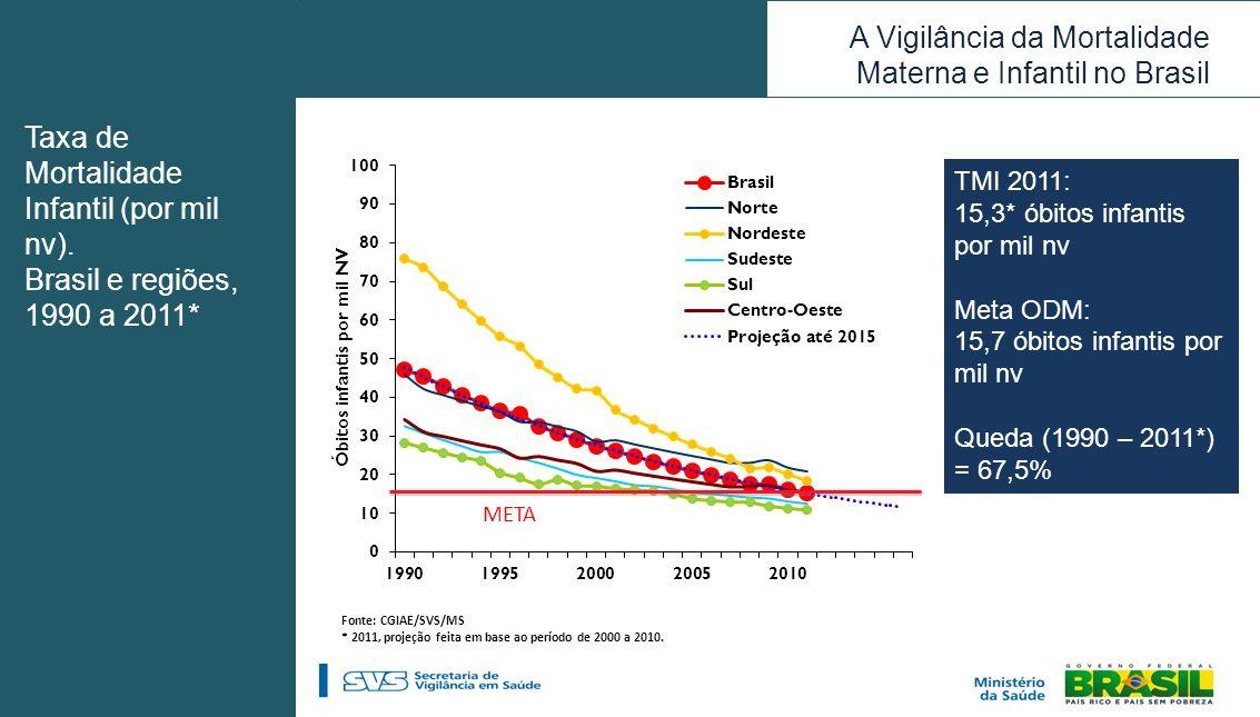 Taxa de Mortalidade Infantil (por mil nv).