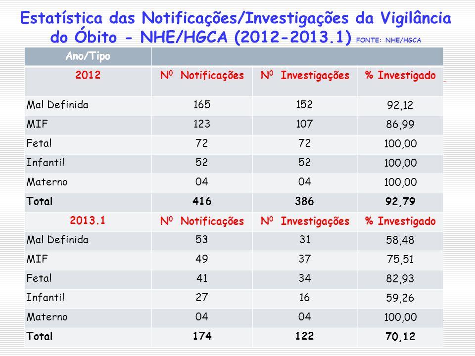 Estatística das Notificações/Investigações da Vigilância do Óbito - NHE/HGCA (2012-2013.1) FONTE: NHE/HGCA