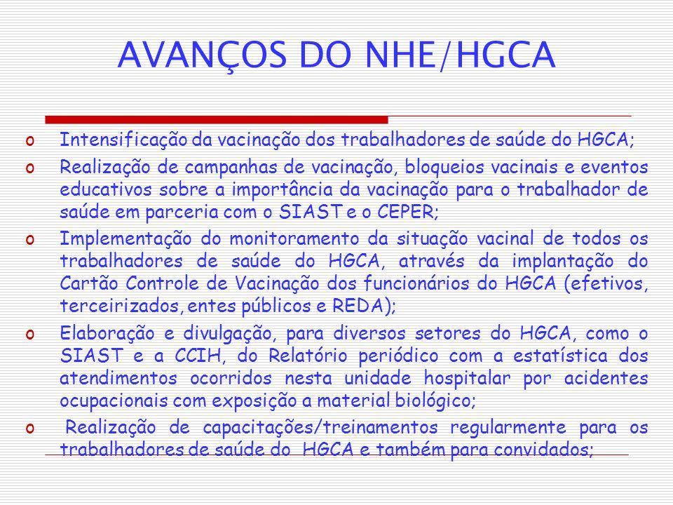 AVANÇOS DO NHE/HGCA Intensificação da vacinação dos trabalhadores de saúde do HGCA;