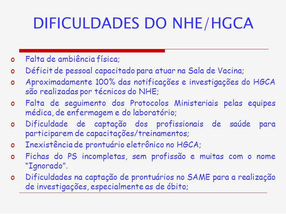 DIFICULDADES DO NHE/HGCA