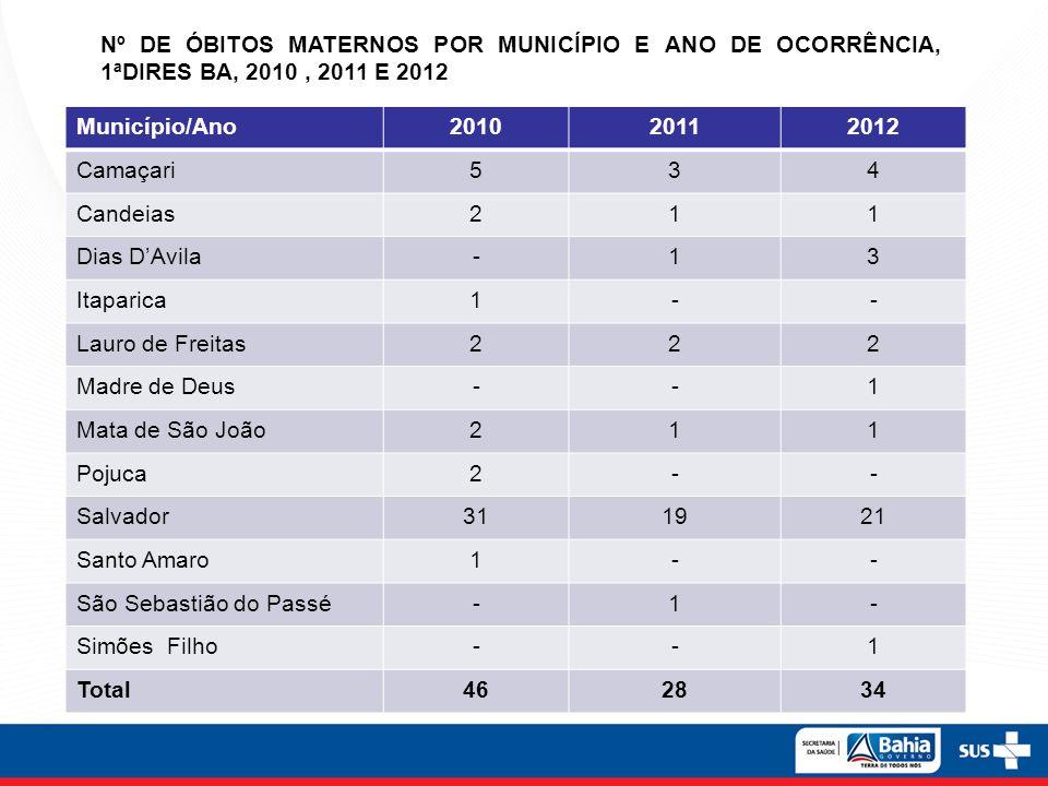 Nº DE ÓBITOS MATERNOS POR MUNICÍPIO E ANO DE OCORRÊNCIA, 1ªDIRES BA, 2010 , 2011 E 2012