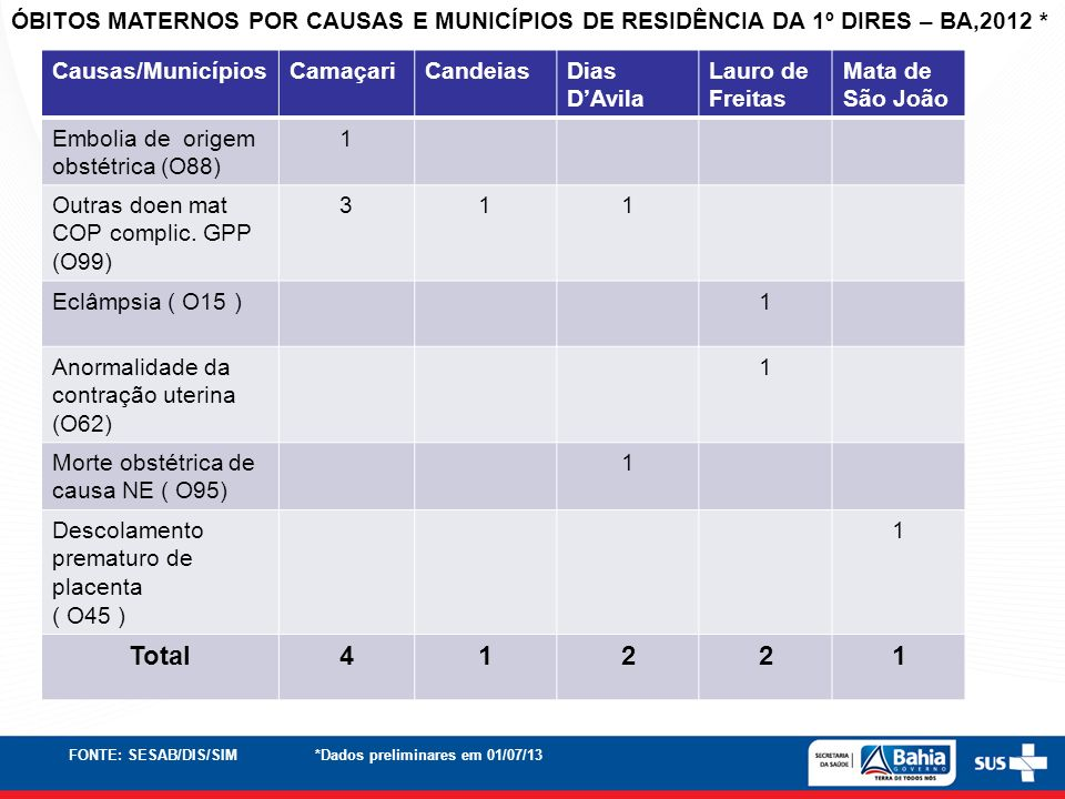 ÓBITOS MATERNOS POR CAUSAS E MUNICÍPIOS DE RESIDÊNCIA DA 1º DIRES – BA,2012 *