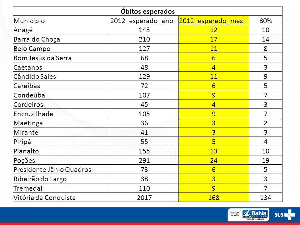 Óbitos esperados Município. 2012_esperado_ano. 2012_esperado_mes. 80% Anagé. 143. 12. 10. Barra do Choça.