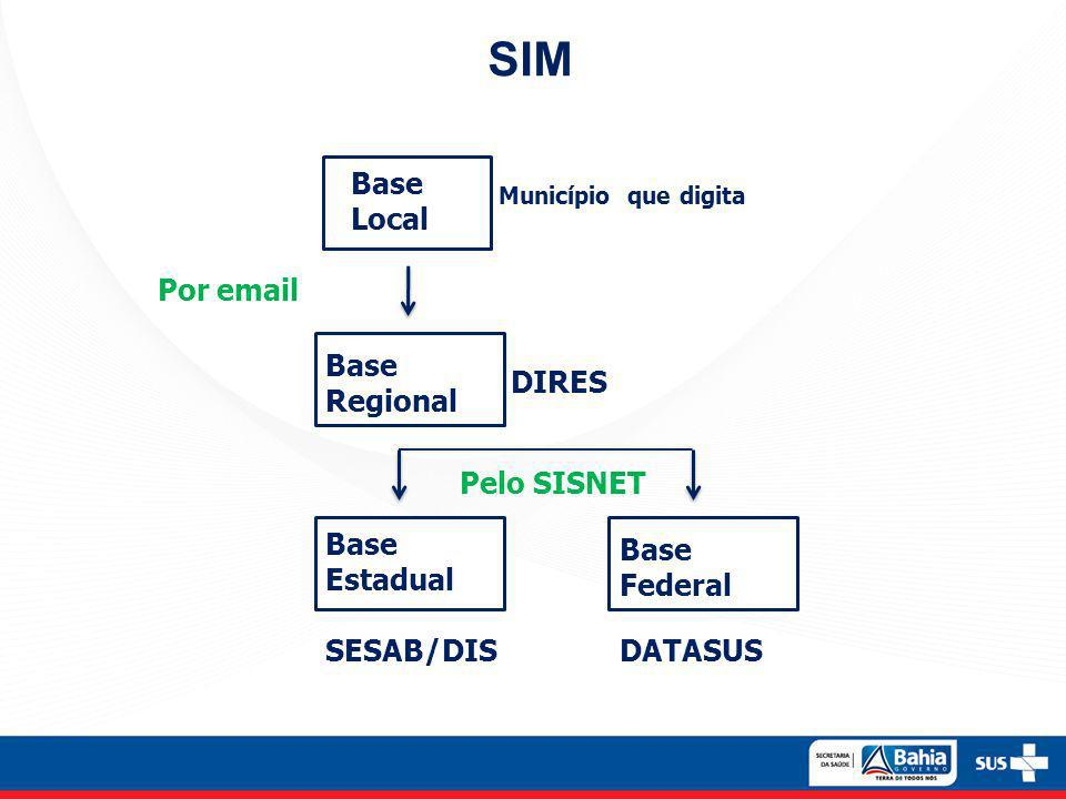 SIM Base Local Por email Base Regional DIRES Pelo SISNET Base Estadual