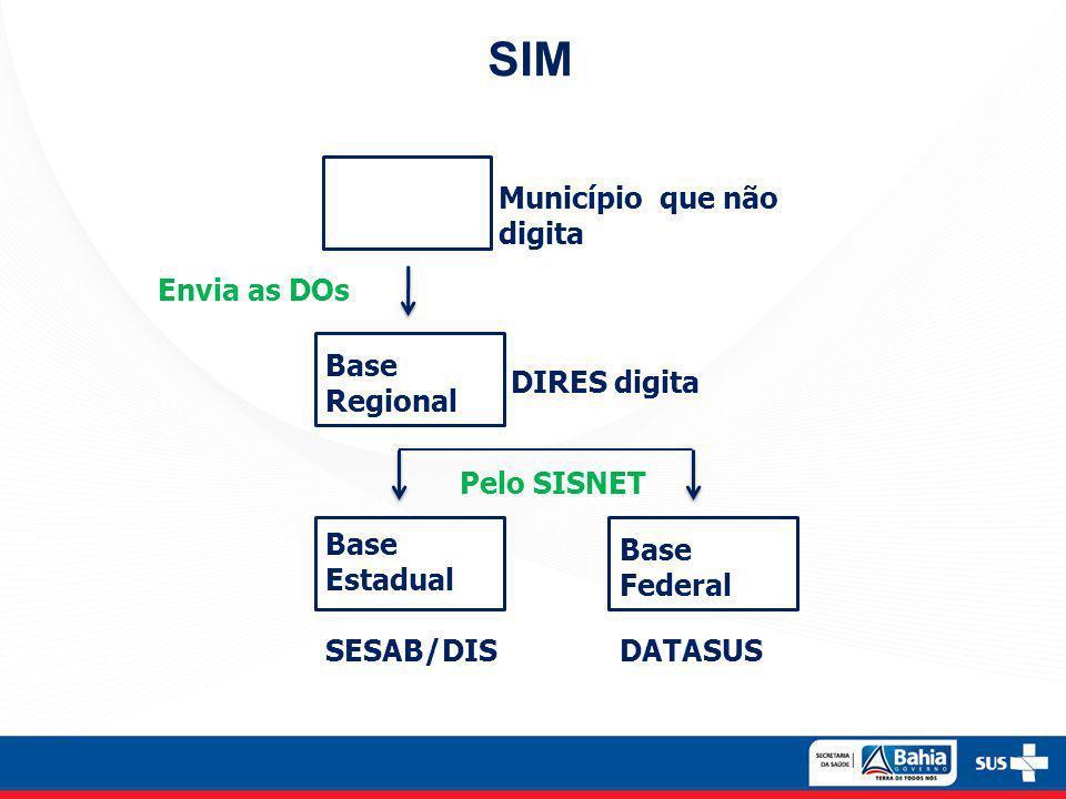 SIM Município que não digita Envia as DOs Base Regional DIRES digita