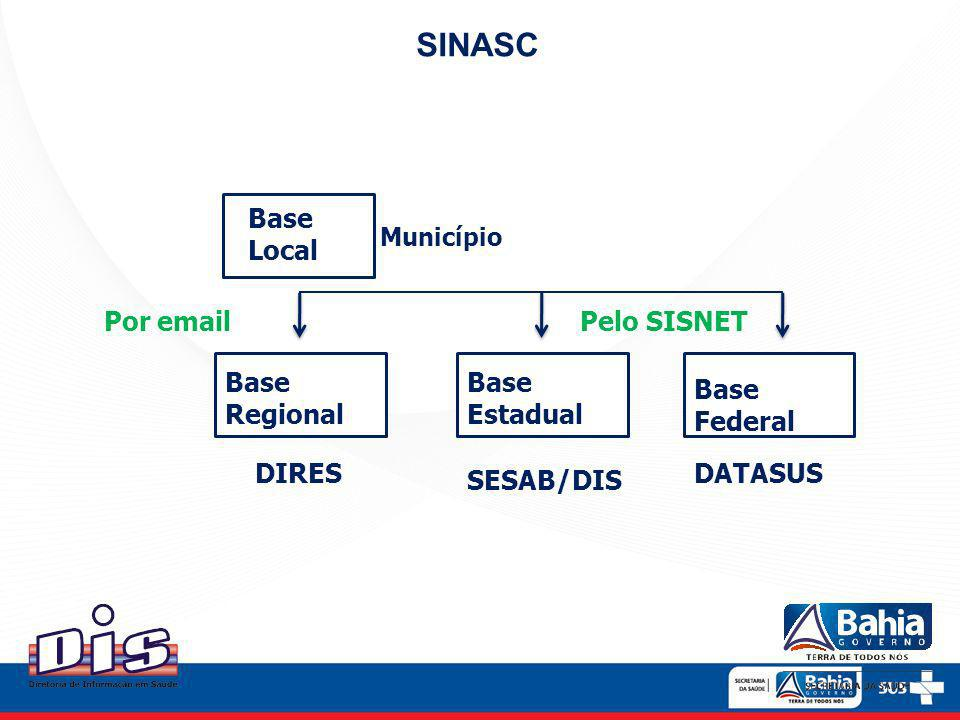 SINASC Base Local Por email Pelo SISNET Base Regional Base Estadual