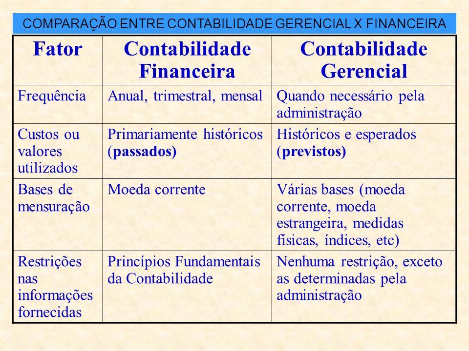 Contabilidade Financeira Contabilidade Gerencial