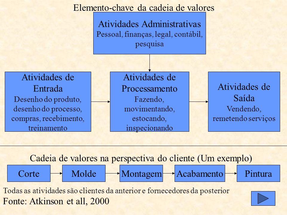 Elemento-chave da cadeia de valores Atividades Administrativas