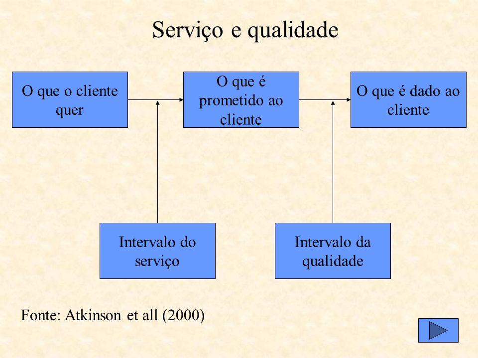 Serviço e qualidade O que o cliente quer O que é prometido ao cliente