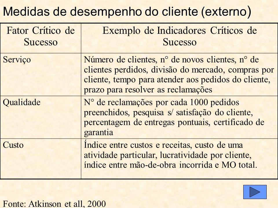 Medidas de desempenho do cliente (externo)